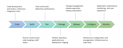 DevOps lifecycle stages (Quelle: http://www.pontine.ch/devops/devops-toolchain-review/)