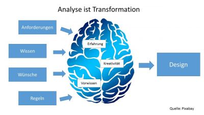 Analyse ist Transformation